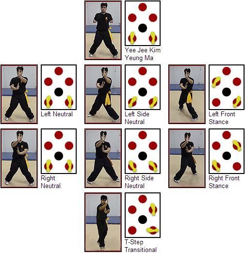 Wing Chun Stances